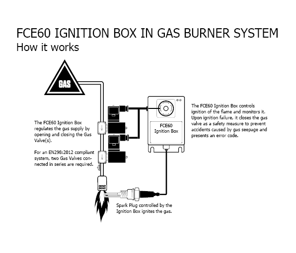FCE60 EN298 certified ignition box